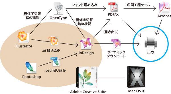 InDesignを中心としたエコシステム